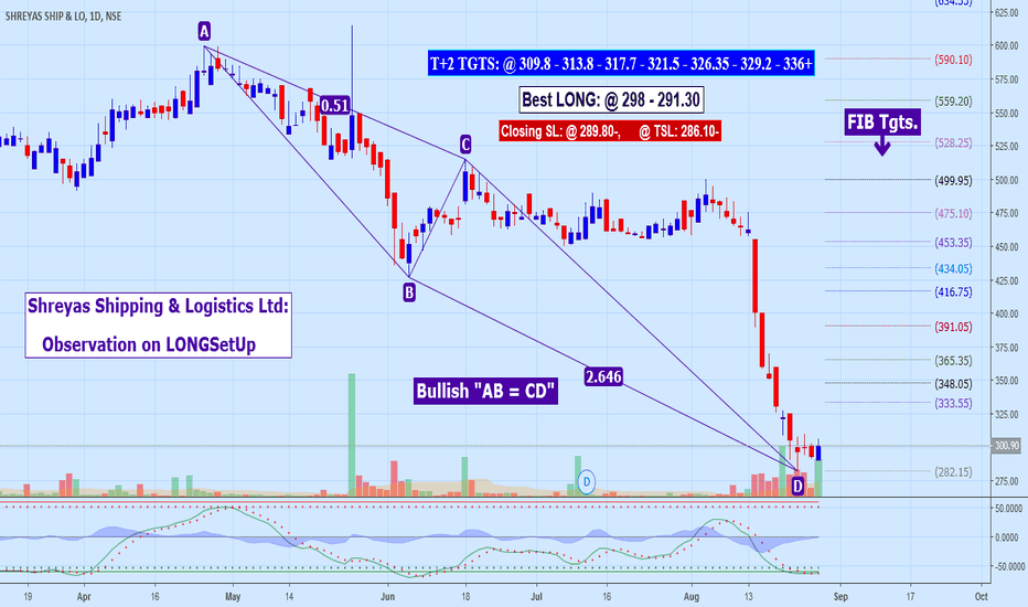 SHREYAS: Shreyas Shipping & Logistics Ltd: Observation on LONGSetUp