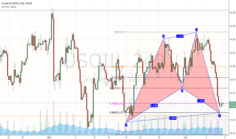 USOIL: USOIL CAN BE CYPHER PATTERN