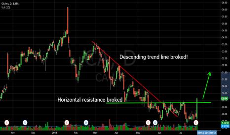 CA: CA INC inverting his trend