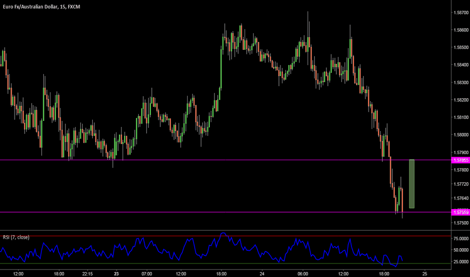 EURAUD: Looks like a buy