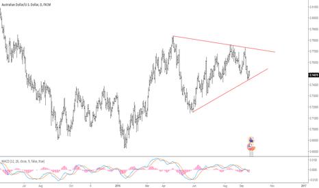 AUDUSD: Australian dollar trading within massive triangle