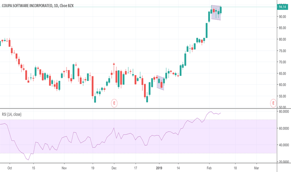 COUP: Another Bullish Flag forming on daily?