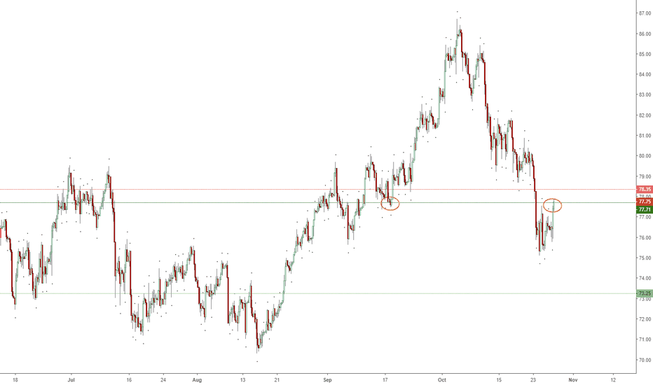 UKOIL: Previous level of Support providing Resistance?