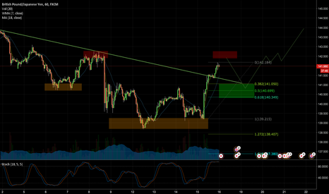 GBPJPY: GBPJPY, SHORT TERM SELL THEN LONG