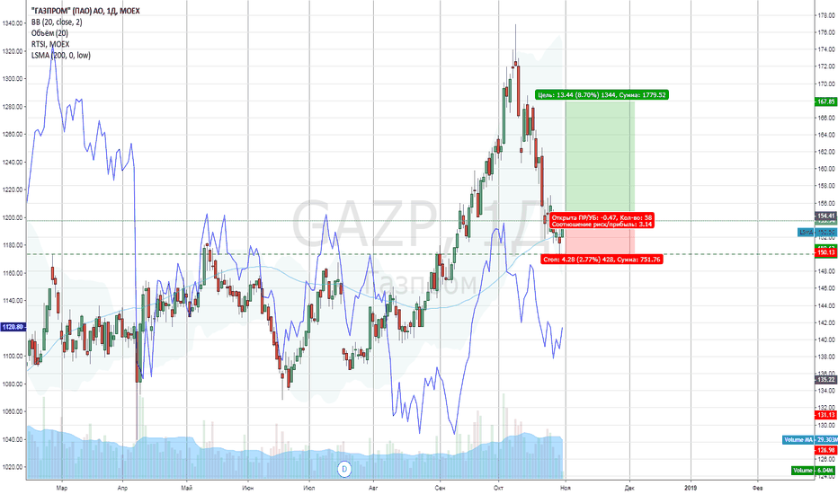 GAZP: Газпром - отскок