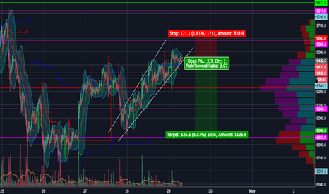 XBTUSD: Possible Ascending Wedge on the 15-Minute