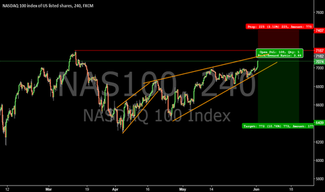 NAS100: #nasdaq short in sight