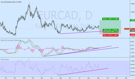 EURCAD: Strong support EURCAD