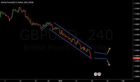 GBPUSD: Awaiting consolidation of some sort to trade the breakout