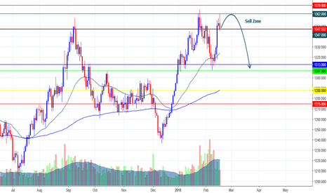 XAUUSD: This Week Analysis XAU/USD