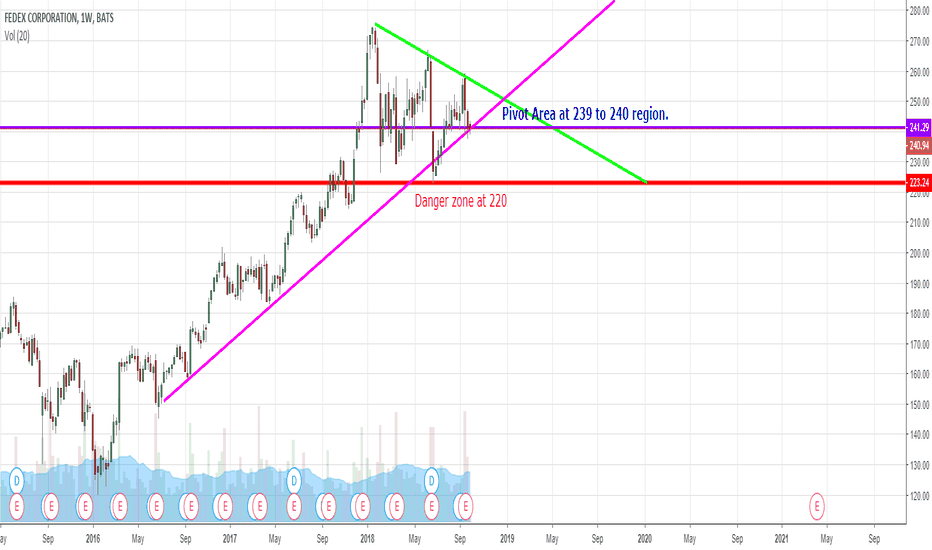 Fdx Stock Price And Chart Tradingview
