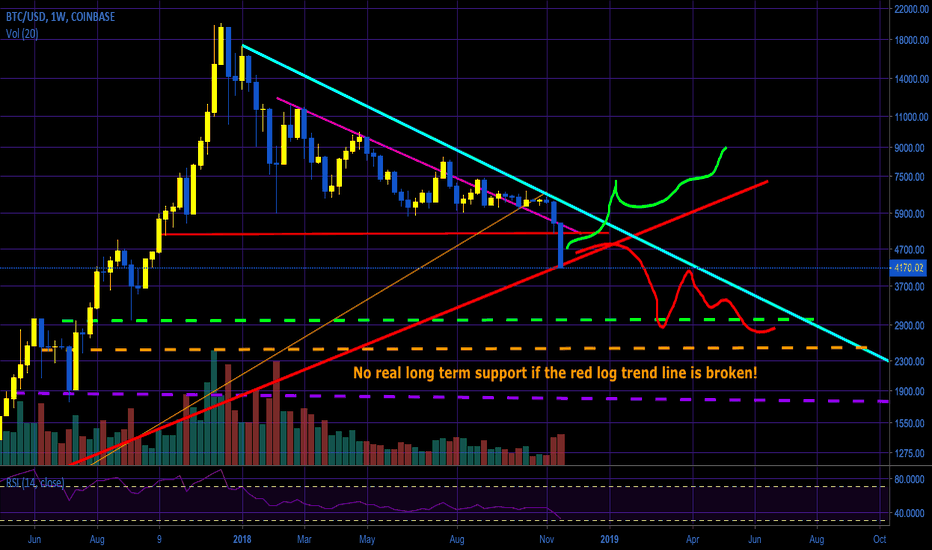 BTCUSD: A Crypto Year In Review - Life ends, but death lasts forever