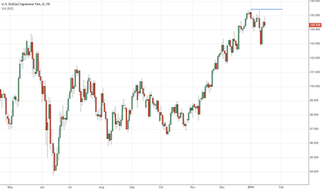 USDJPY: Unable to get back above 105, even with US markets making ATH...