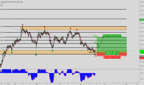 CADCHF: CADCHF Multiple TimeFrame Analysis (4h)