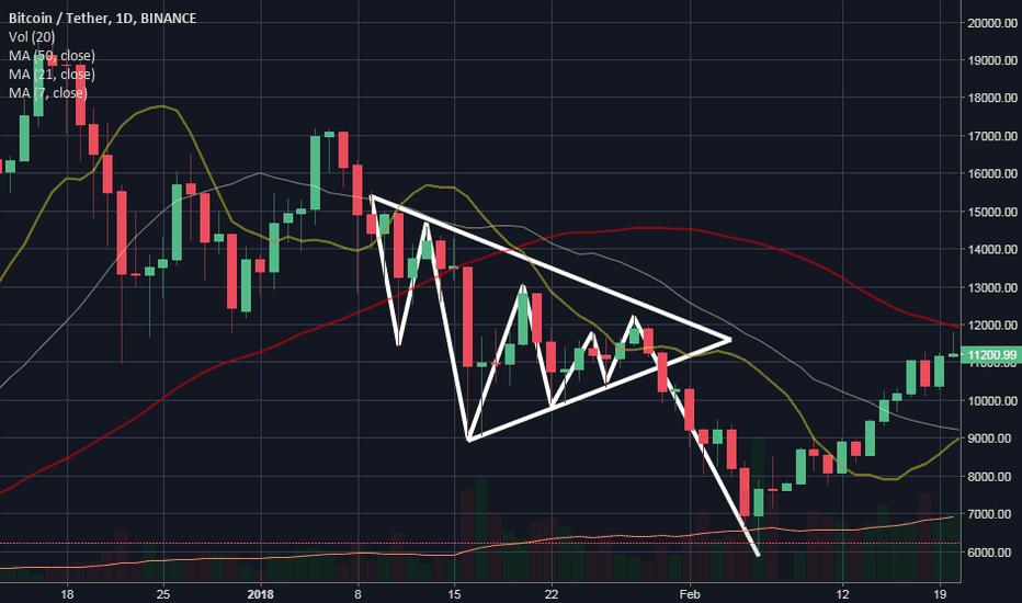 BTCUSDT: trikampiai