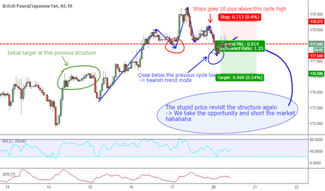 GBPJPY: Trend Continuation or Trend Reversal ??? GBPJPY