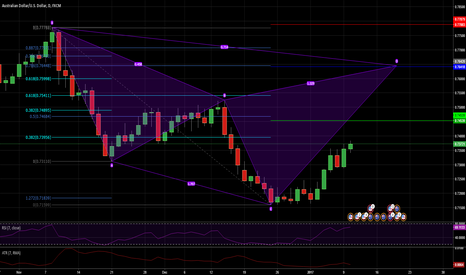 AUDUSD: Watching bearish cypher on the daily