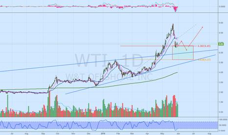 WTI: WTI Basing before continuation