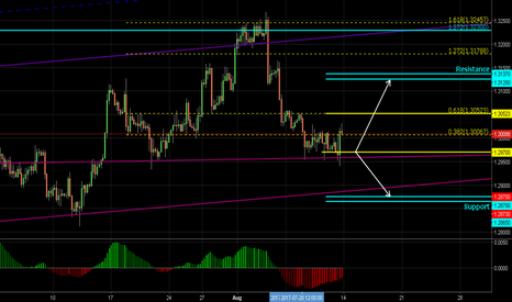 GBPUSD: GBPUSD Level to Watch