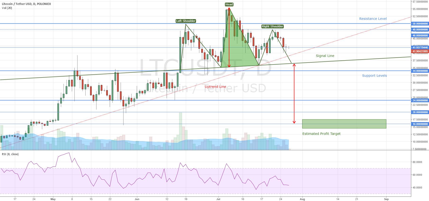 Litecoin H&S Chart Pattern
