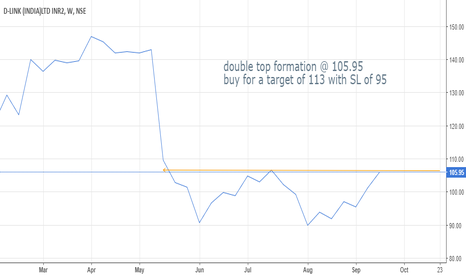 DLINKINDIA: D Link double top formation