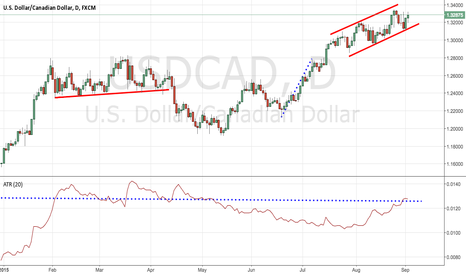 USDCAD: WHAT YOU MISSED - USD/CAD
