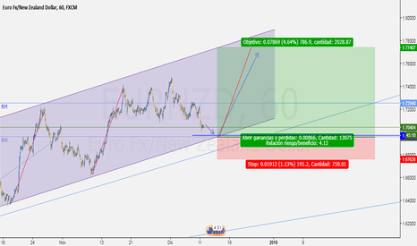 EURNZD: posible compra