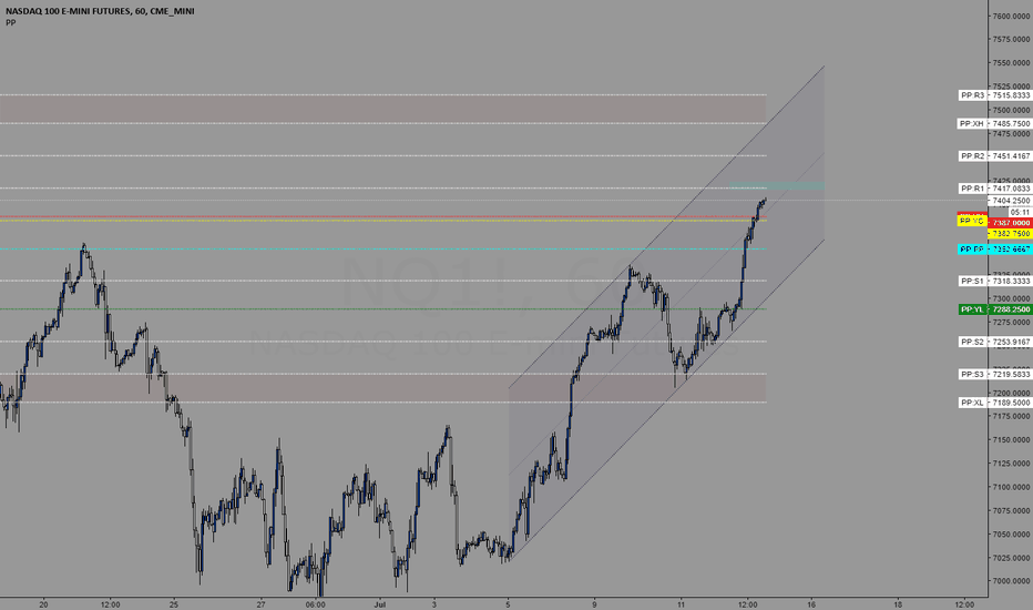 NQ1!: Trading levels for 7/13/2018