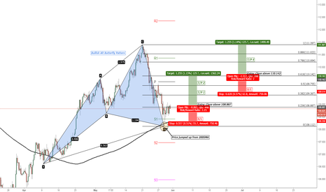 USDJPY: USD/JPY Bullish Alt Butterfly Pattern