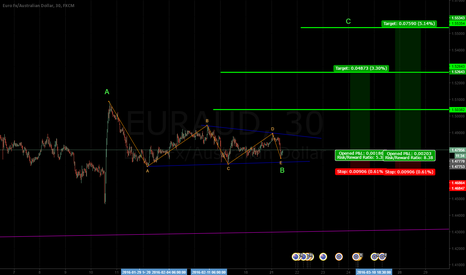 EURAUD: i like this pattern