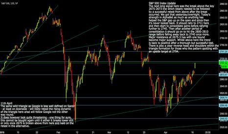 SPX: SPX: S&P 500 Index Minimum Upside Target at 2794