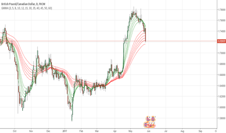 GBPCAD: GBPCAD might go down