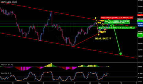 NZDCHF: NZDCHF BEAR BAT STARTS THE SELL OR NOT???