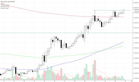 ADAUSDT: #cardano $ada possible breakout in progress above .275 #btc #usd