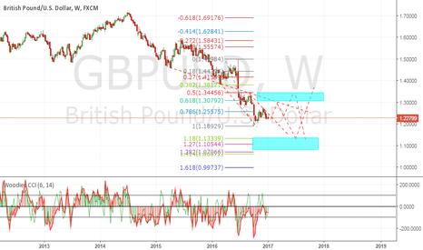 GBPUSD: gu like to see one more dip below 18xx..