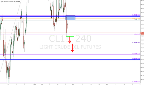 CL1!: Crude Oil Future ($CL)