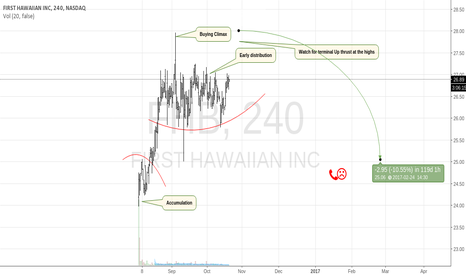 FHB: Another Bad Stock For The Bucket