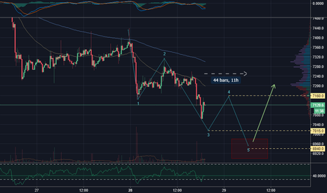 BTCUSD: Completing this Downtrend - BTC to: 7015 > 7160 > 6940 ~12hrs