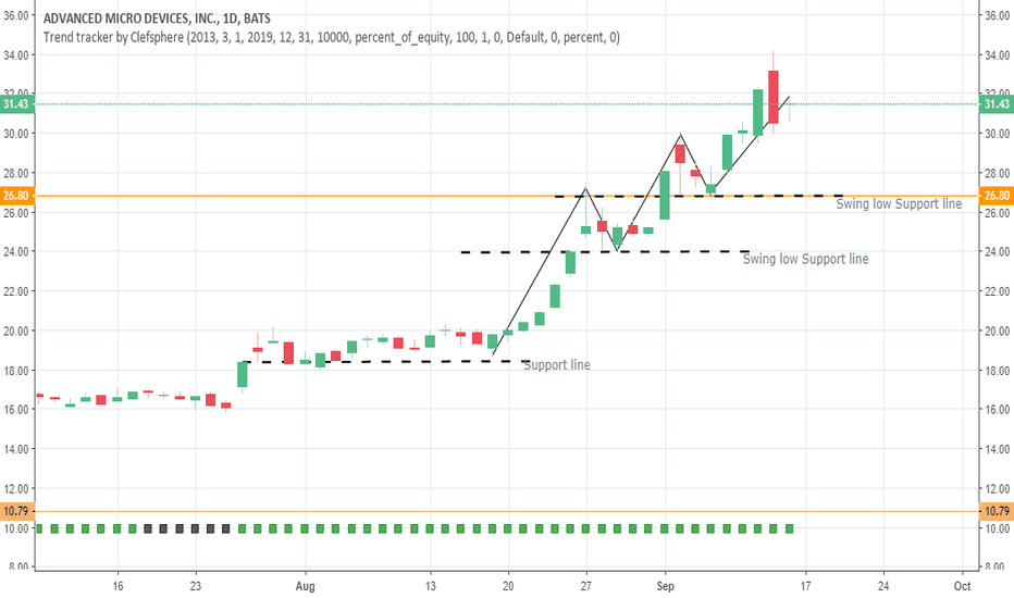AMD: AMD higher highs and higher lows