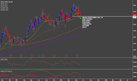 APOLLOTYRE: WEEKLY POSITIONAL CALL 10:-APOLLO TYRES JUNE (FUT)