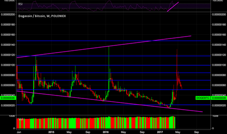 DOGEBTC: DOGE LONG IDEA