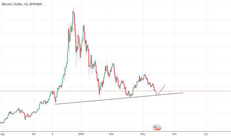 BTCUSD: Bitcoin  için alım zamanı yaklaşıyor olabilir ?