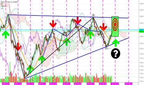 GC1!: GL futures- Consolidation Then Bullish