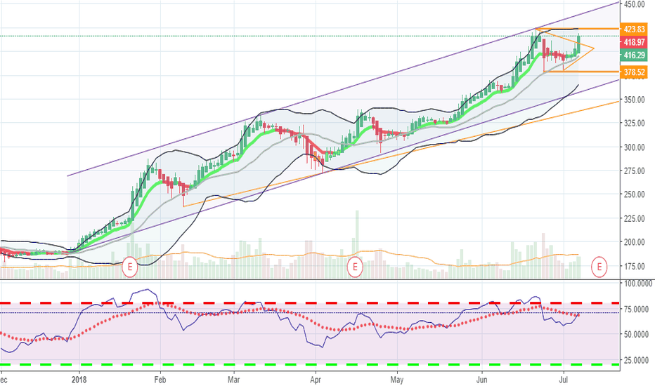 NFLX: Nice Breakout