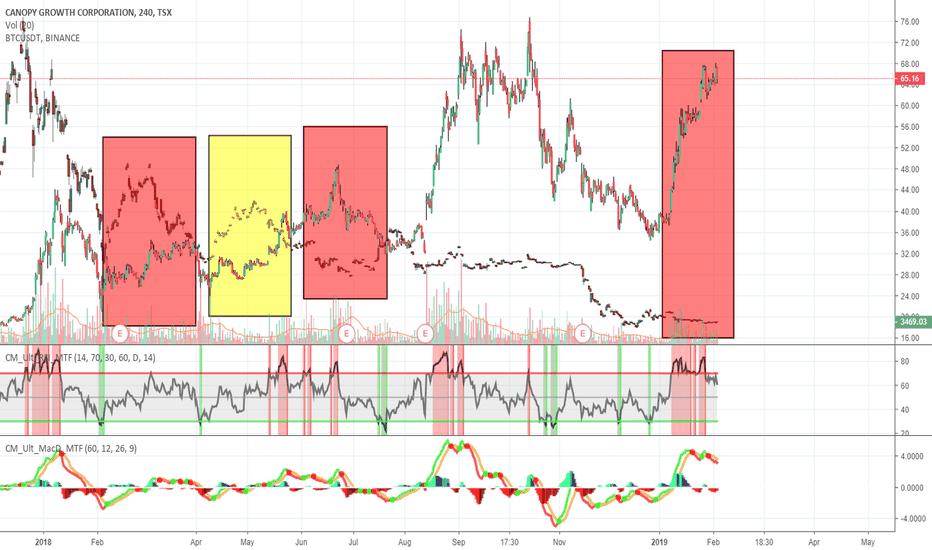 WEED: Bitcoin temporary bull run coming!