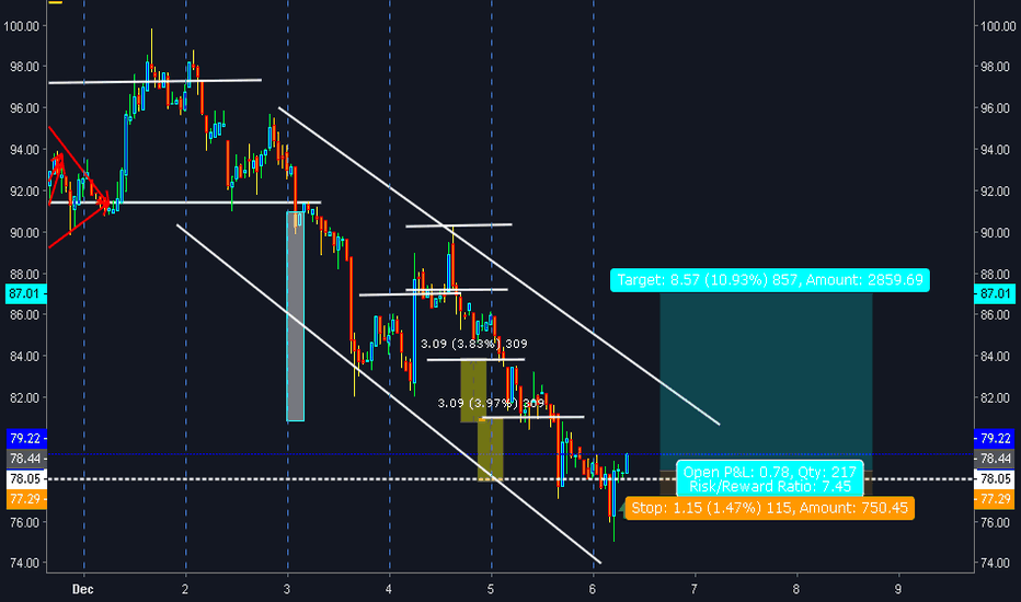 DSHUSD: Dash Channel down pattern Long Play