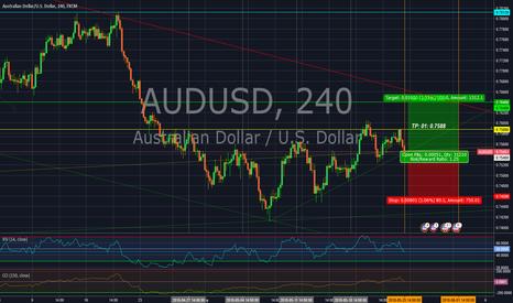 AUDUSD: AUD/USD bullish sentiment.