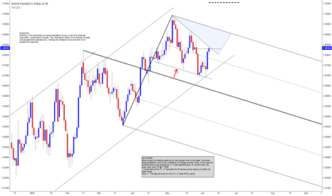 GBPUSD: GBPUSD - From the play book....