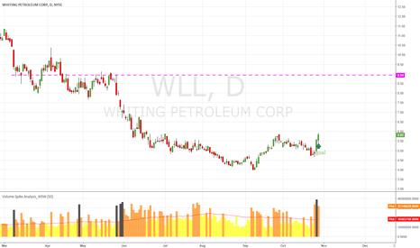 WLL: WLL Wyckoff Signal