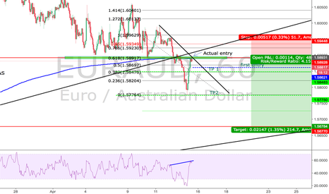 EURAUD: EA trend and neckline test